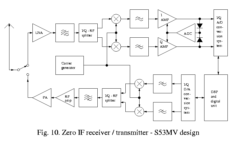 A practical implementation of a PPM/FSK data transmission