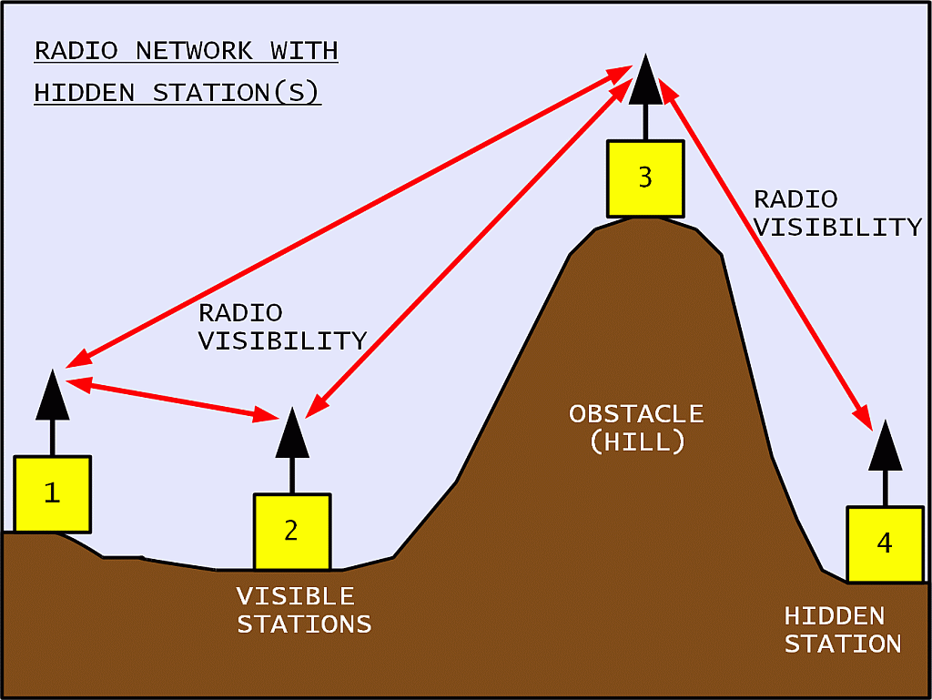Radio links for amateur computer networks