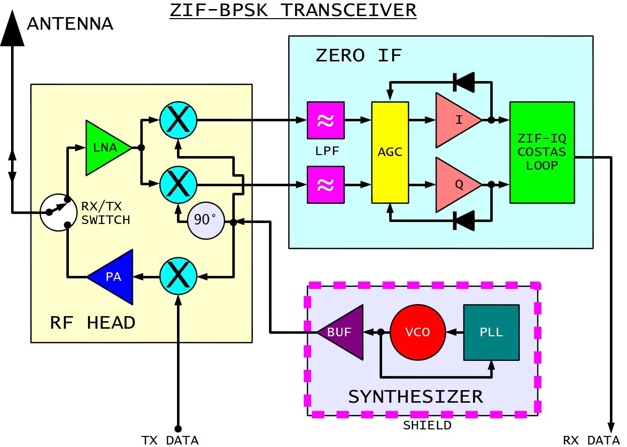 transceiver block diagram – the wiring diagram – readingrat,