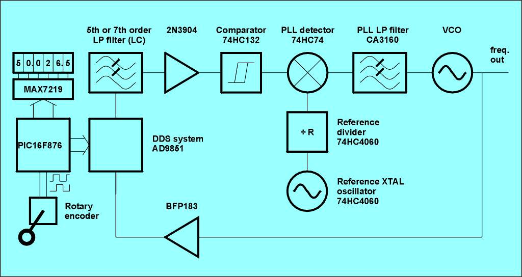 DDS/PLL synthesizer