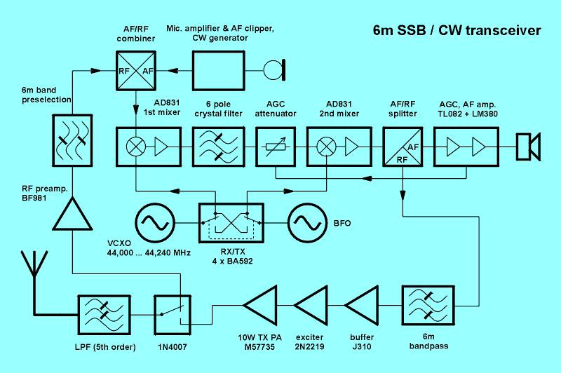 6m SSB/CW transceiver on ham radio circuits, ham radio block diagram, ham receiver schematic, ham radios for beginners,